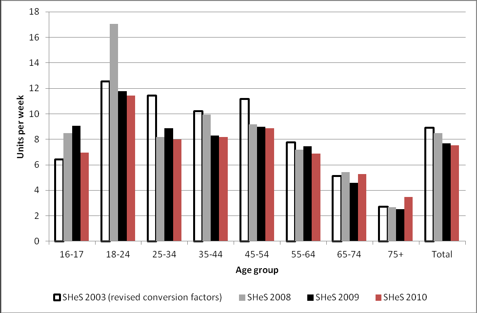 Figure 2.10: Comparison of average consumption by age groups for men (16+ years) between SHeS 2003 4, 2008, 2009 and 2010 Figure 2.