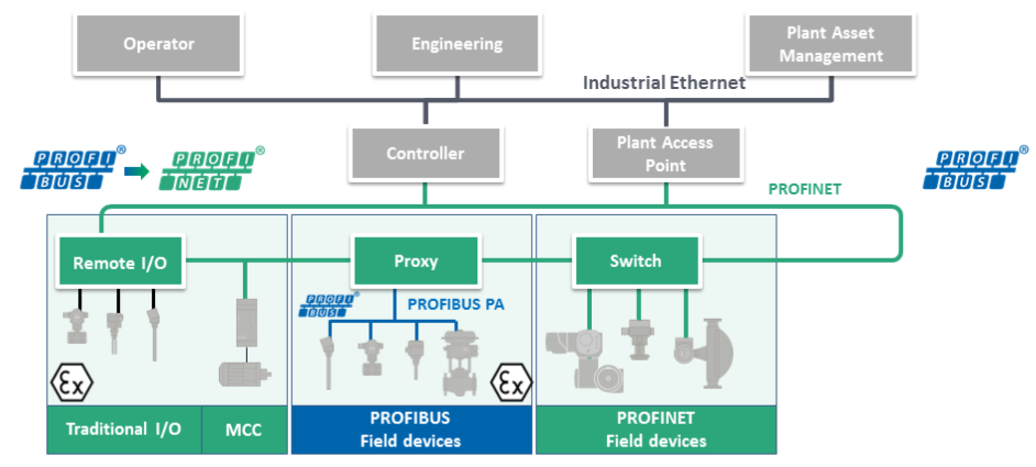 PROFINET and process automation PROFINET fulfils all the requirements (but