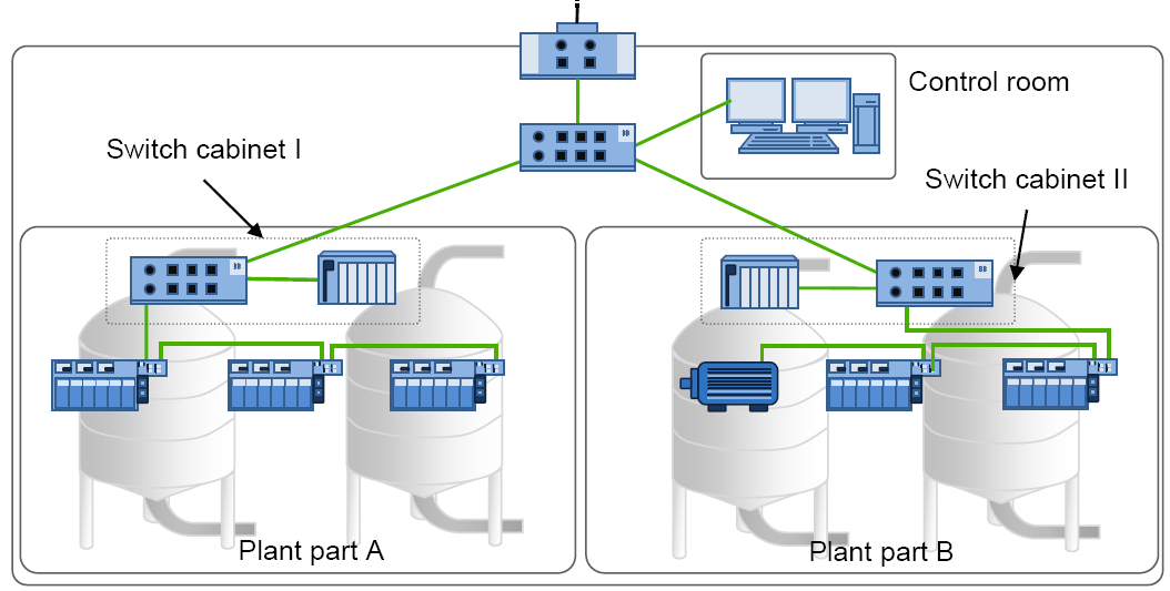 Some details on the plant networks Hierarchical architecture with redundancy rings Generally, all the devices are reachable from the top level by means of
