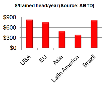 Figure 1: Average US and worldwide training expenditure Training Magazine/Bersin & Associates figures for training staff employed in the US tell a similar story.