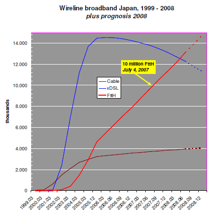 Japanese migration to