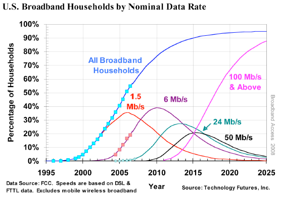 Broadband access requirement