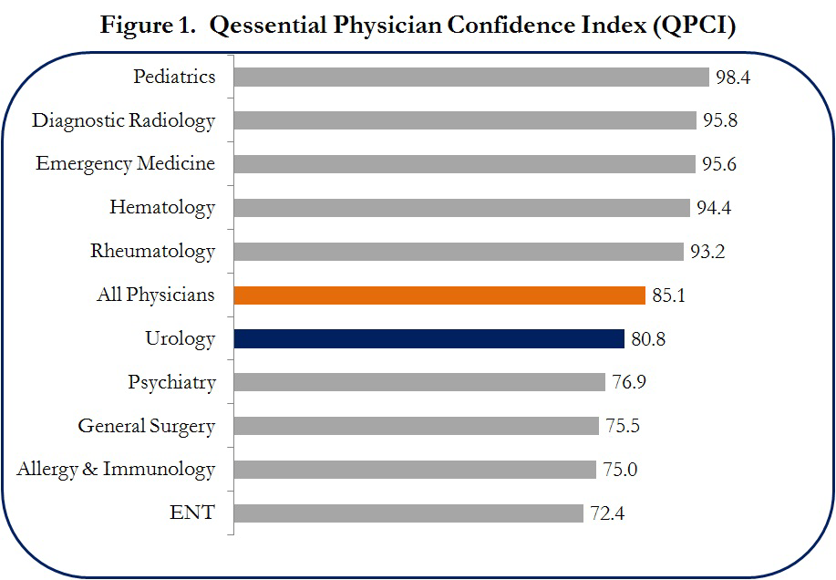 Physician Outlook: Urology Spring 2013 Overview Urologists treat among the largest number of patients in any physician specialty, yet pessimism overshadows their outlook in the next 1-2 years, based