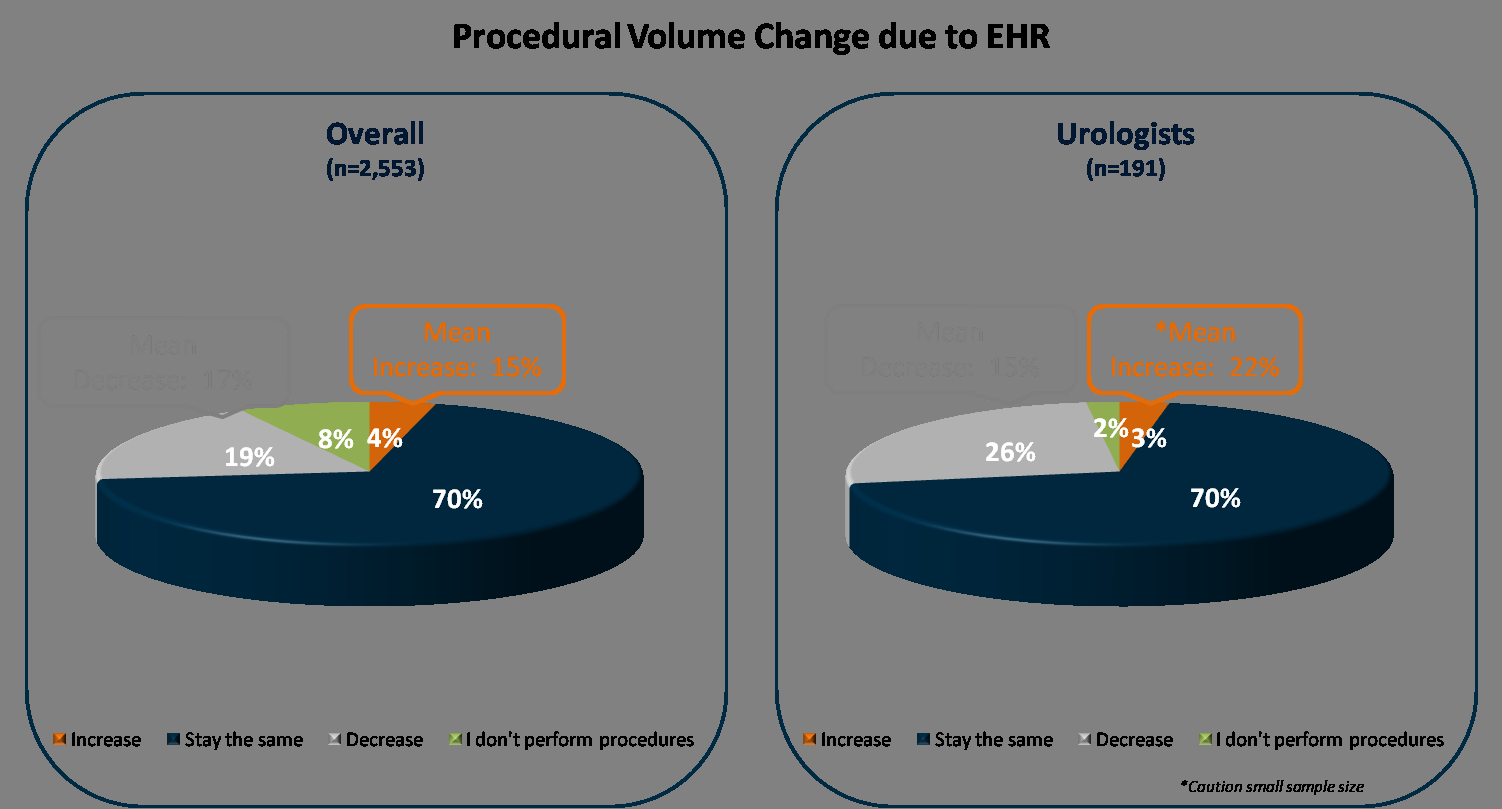 Q19. What do you think the impact of full implementation of EHR will have on the number of patients you see? Q20.