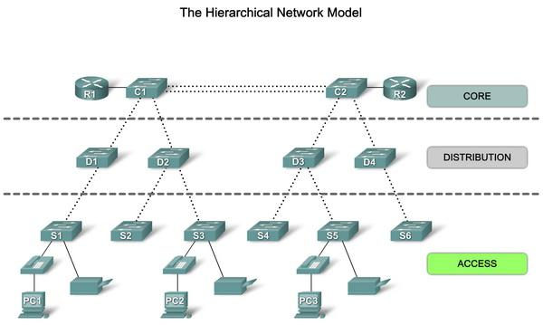 3.2 Hierarchical Network When planning to build a small network where the number of devices is limited, you cannot encounter many problems.