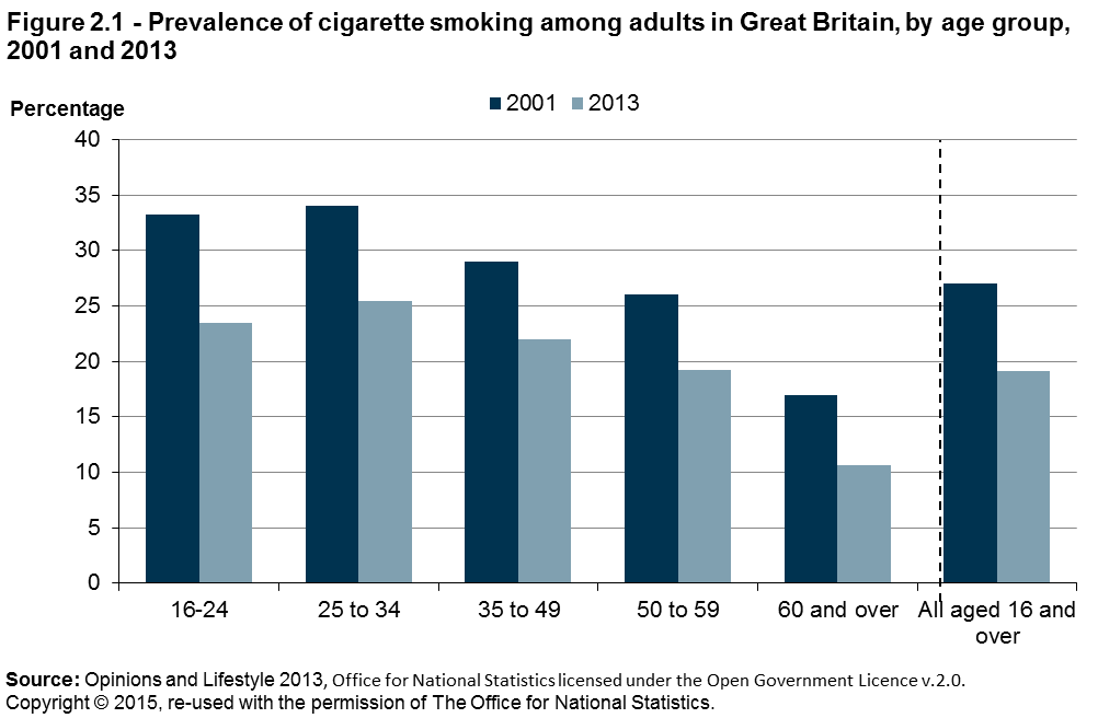 In 2013, those aged 16 to 24 and 25 to 34 reported the highest prevalence of cigarette smoking (23 per cent and 25 per cent respectively), while those aged 60 and over reported the lowest prevalence