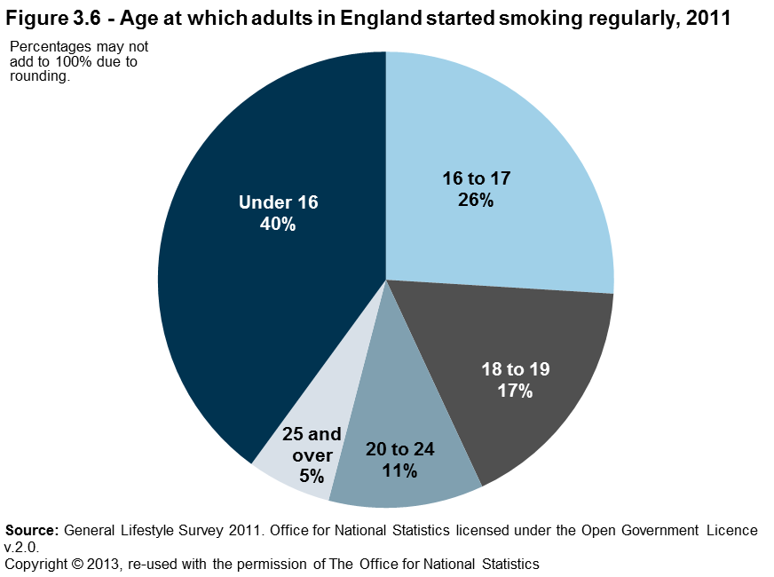 Men were more likely than women to have started smoking before they were16 years of age (43 per cent of men who had ever smoked regularly compared with 37 per cent of women in 2011).