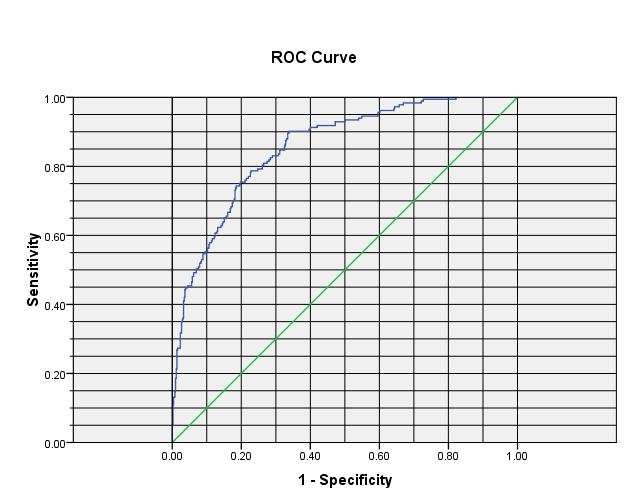 Step 4: draw ROC curve and find the