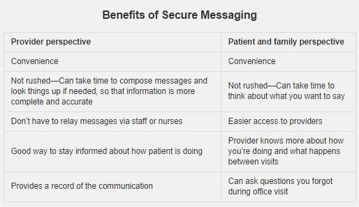 Benefits of Secure Messaging To read the full