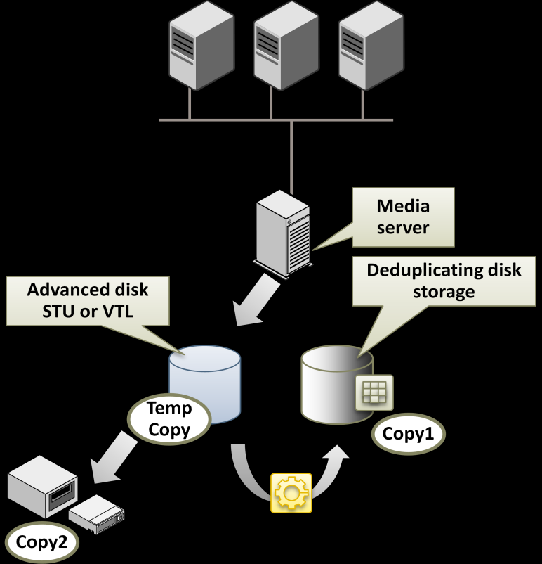 the in-line copy feature in NetBackup as shown in Figure 2 or after staging to an AdvancedDisk storage unit as shown in Figure 3.