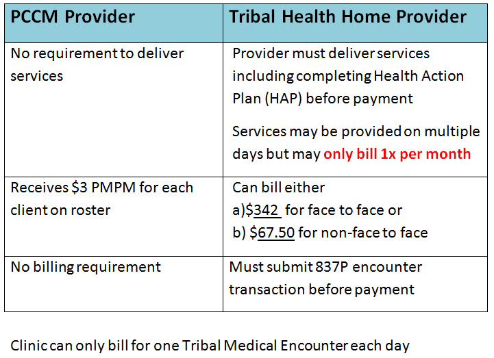 Comparison PCCM and Tribal