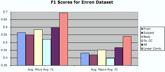The Enron Corpus: A New Dataset for Email Classification Research 221 below. For this representation, the fields used in the previous experiments were concatenated and used in the classification.