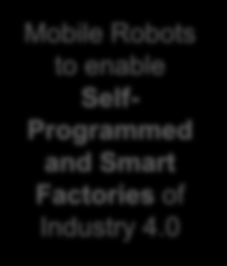 Mobile Robot Enabling Industry 4.0 Industry 4.0 will spark a revolution for mobile robots as the need for self-programmed factories and automation increases.