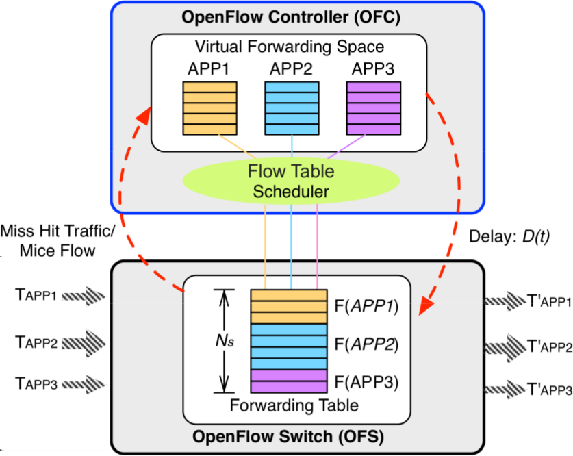 2.1.1. Joint Allocation and Scheduling of Network Resource for Multiple Control Applications in SDN [Feng et al.