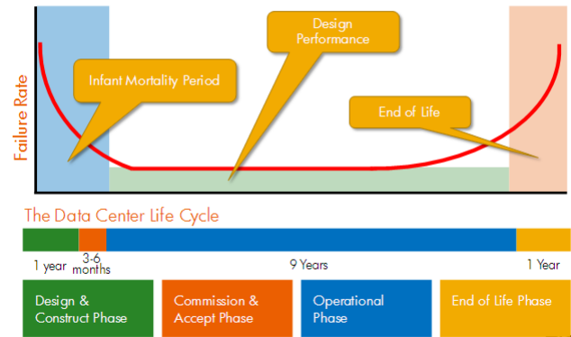 The data center lifecycle IT