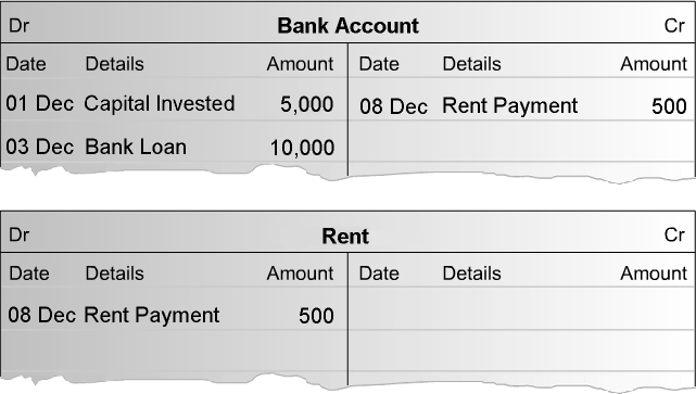3. On 8th December, you find suitable premises and pay rent of 500 by cheque. Because you re paying money out of your bank account, you need to decrease the balance of this Asset account.