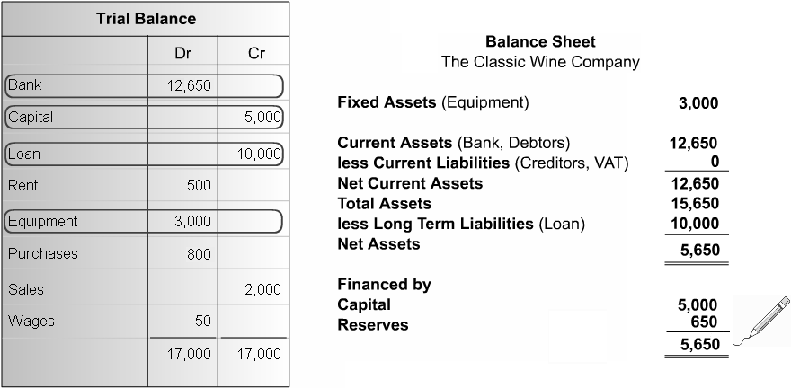 The Assets less Liabilities figure, also called Net Assets, which appears on the Balance Sheet should equal the value of Capital and Reserves, also known as Financed By, at the bottom of the report.