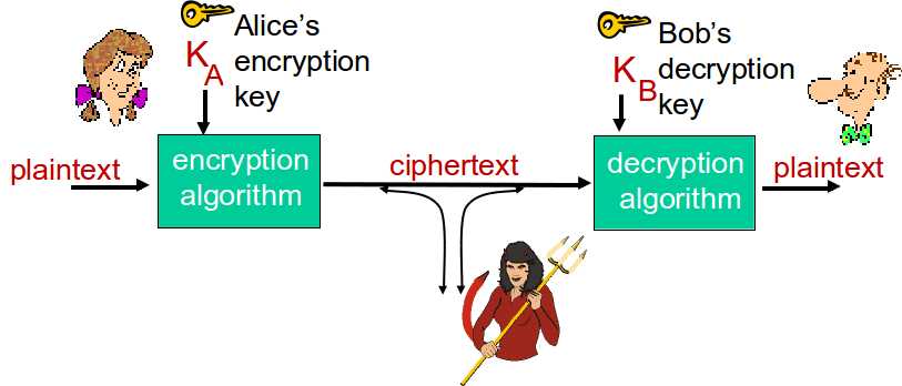 THE LANGUAGE OF CRYPTOGRAPHY m plaintext message