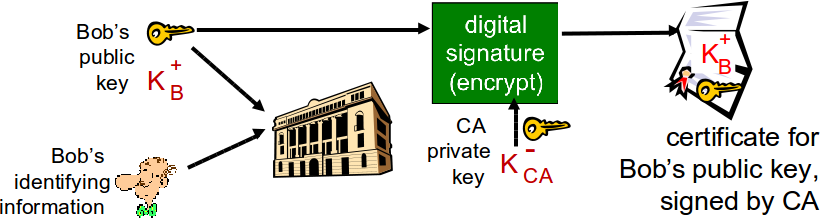 CERTIFICATION AUTHORITIES certification authority (CA): binds public key to particular entity, E. E (person, router) registers its public key with CA.
