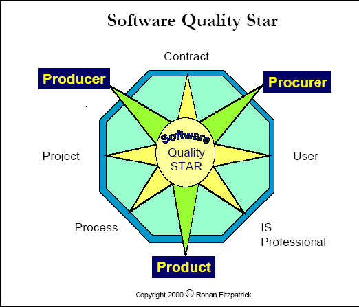 "IJECSE,Volume1,Number 4 Rahul Malik and Raj Kumar 2499 (1995)"". There are three significant elements in the Star: The procurer (acquirer), the producer (supplier), and the product, see Figure 2.7."