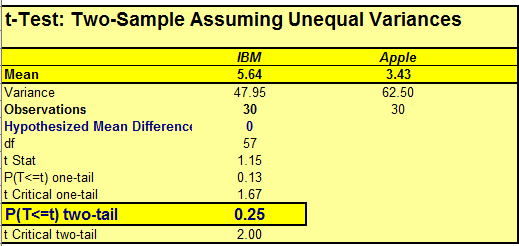 Click OK and the following output will be generated: Interpretation of the data is very simple:compare the p-value with the Level of Significance (α).