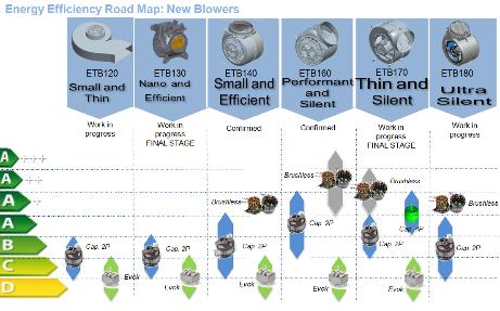 Not Only Cooker Hoods: Energy Saving Road-Map In view of new ErP* regulation introduction,