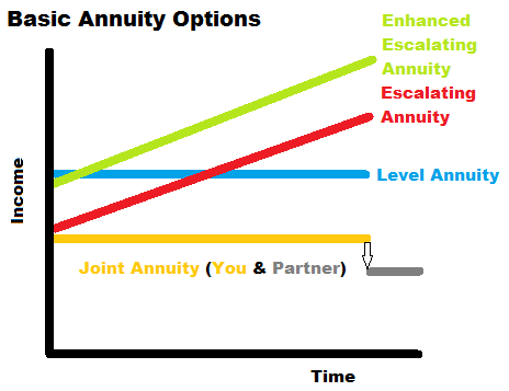 2.3 Annuities How lifetime annuities work To be certain your pension fund will continue to provide you an income for as long as you live, you can use the rest of your pension pot to buy an income.