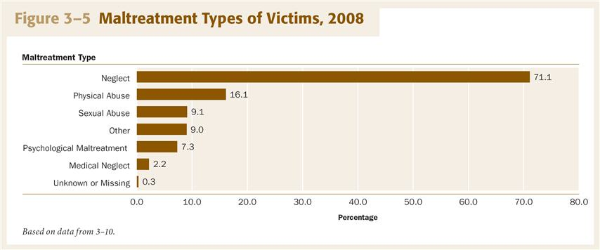 Maltreatment Types of Victims, 2008 Children could have suffered from more than one type of maltreatment