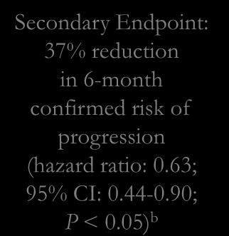 Fingolimod Significantly Reduced the Risk of Confirmed Disability Progression at 24 Months Patients with EDSS progression confirmed after 3 months (%) Patients with EDSS progression confirmed after 6