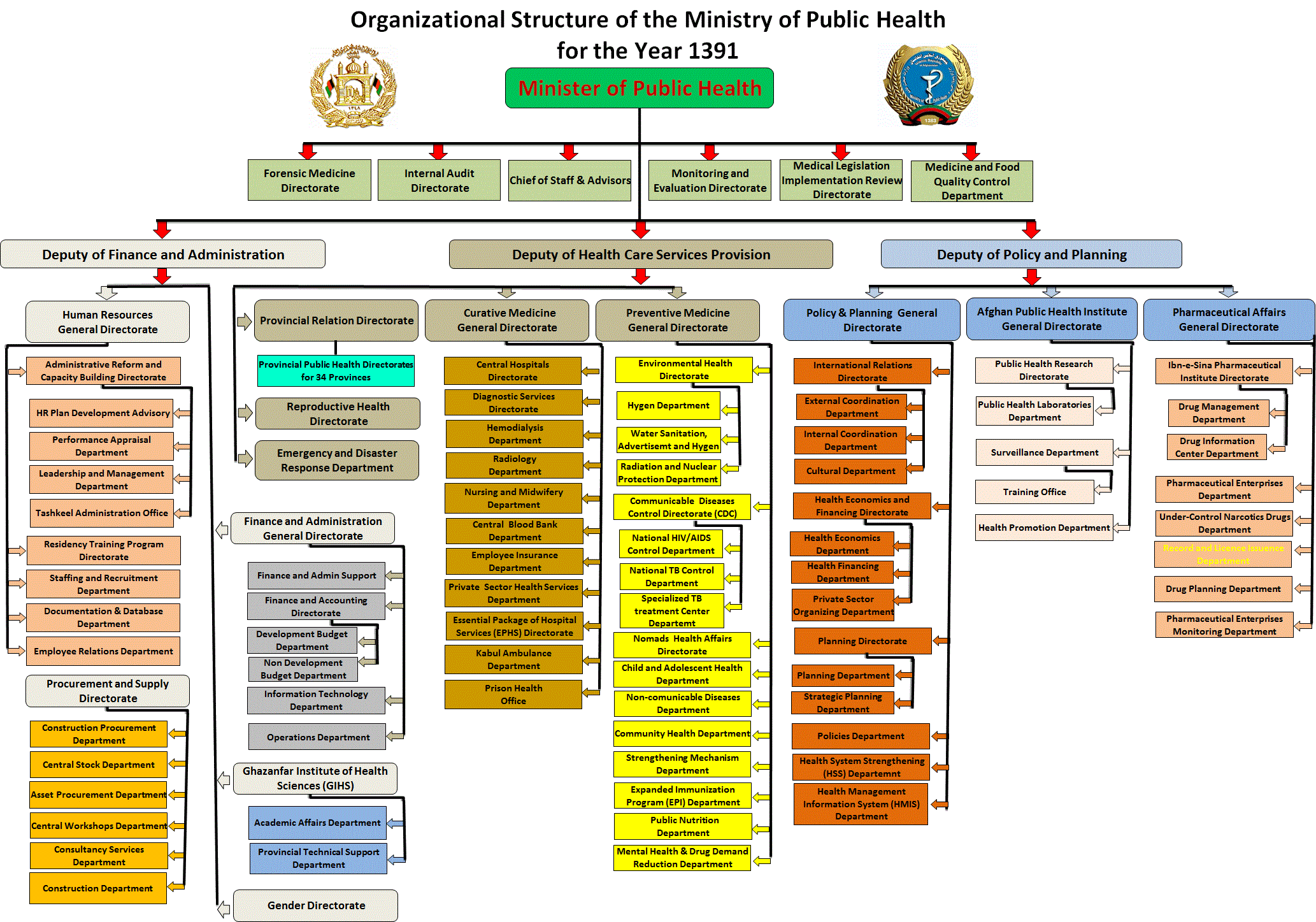 APPENDIX D: GDHR ORGANIZATIONAL CHART National Human Resource