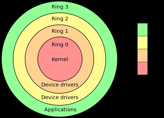 Only 0, 1 and 3 have privilege, some kernel designs demote curtain privileged components to ring 2 The operating system runs in ring 0 with the