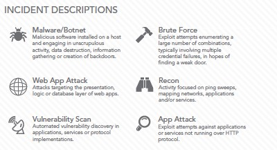Threats in the Cloud are Increasing With Adoption Increase in attack frequency Brute force attacks and