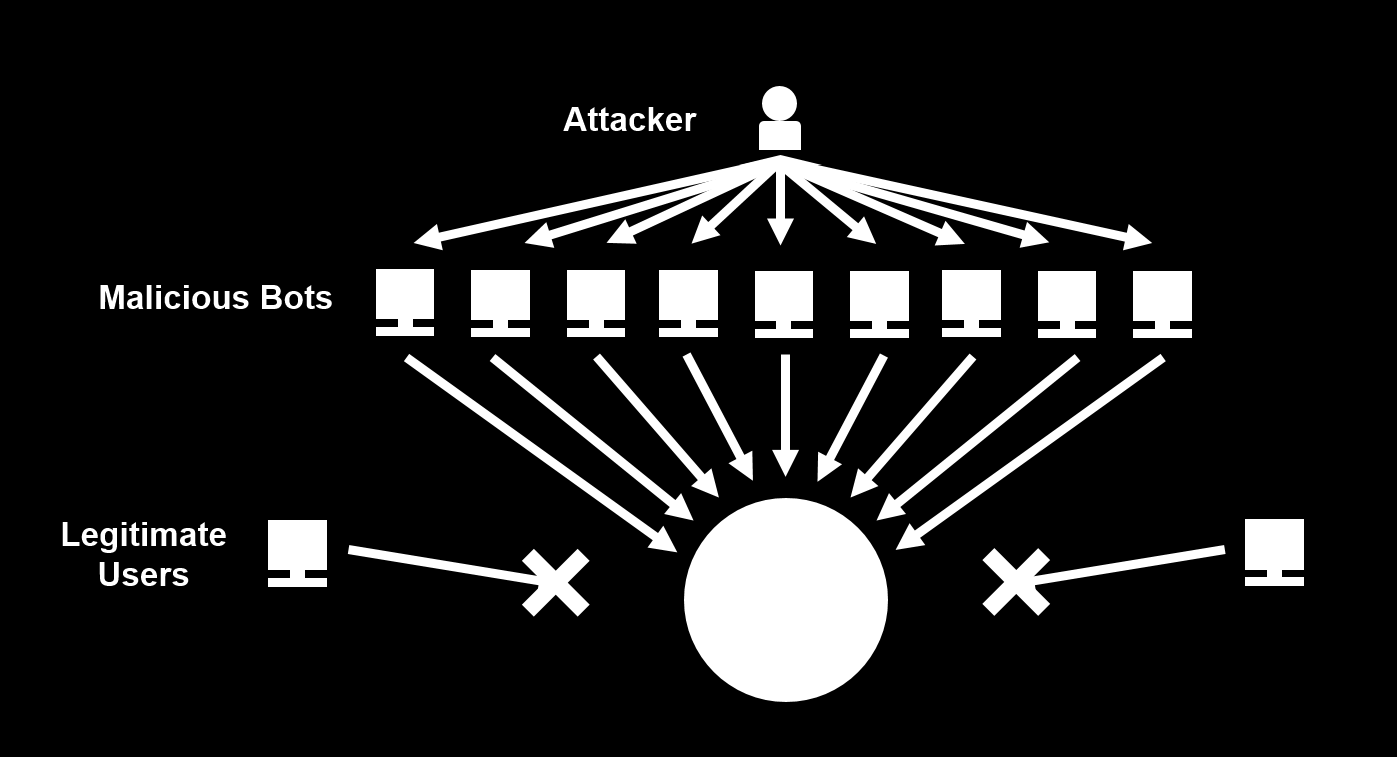 DDoS Attacks What is a DDoS Attack?