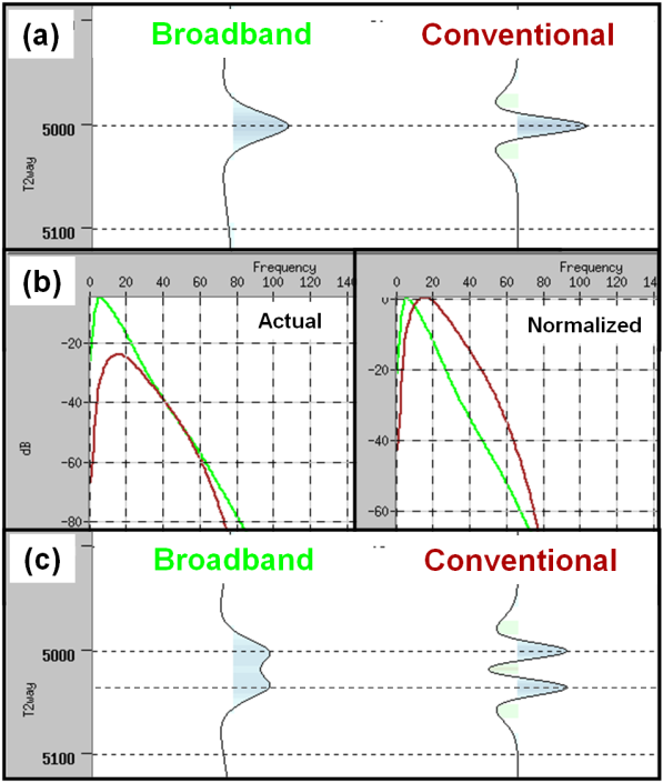 attention to the gain levels and color scales used to display the image. Figure 4(a) shows the broadband and conventional recordings derived from the synthetic model at 5000 ms of two-way time.