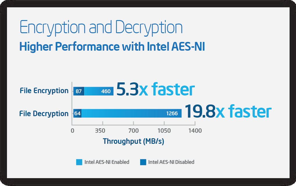 To verify the performance benefits of Intel AES-NI in a big-data analytics environment, Intel engineers measured encryption performance for the Intel Distribution for Apache Hadoop software running