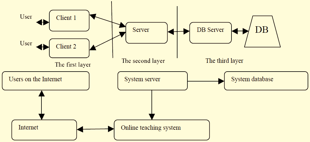 Research on Sports Information Technology Education Platform The Open Cybernetics & Systemics Journal, 2015, Volume 9 2993 Fig. (4). Three layer system structure.