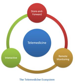 Tele(remote) Medicine: an additional way for healthcare delivery Improving Resource Utilization 1. Existing connectivity to be used for tele-medicine 2.