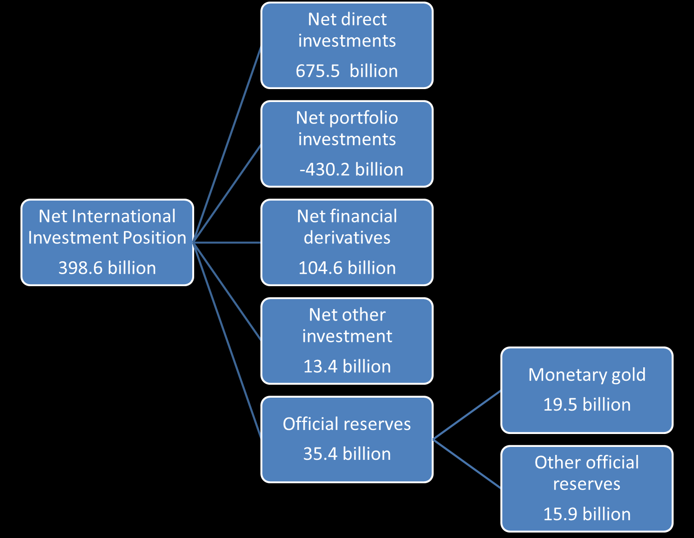 Structure net international investment position Netherlands, 2014 Source: DNB Change