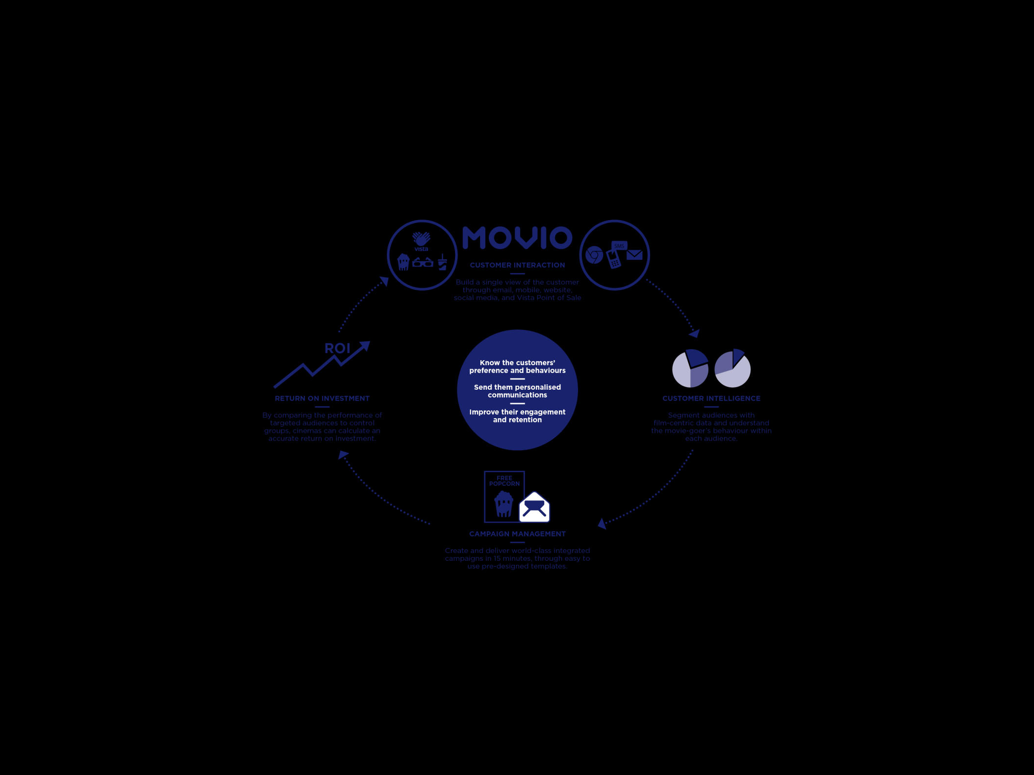 Movio > Performance since full acquisition on target > Continuing to expand Movio Cinema through the Vista cinema client base in new territories > Movio Cinema now in 14 territories > Focus on USA is