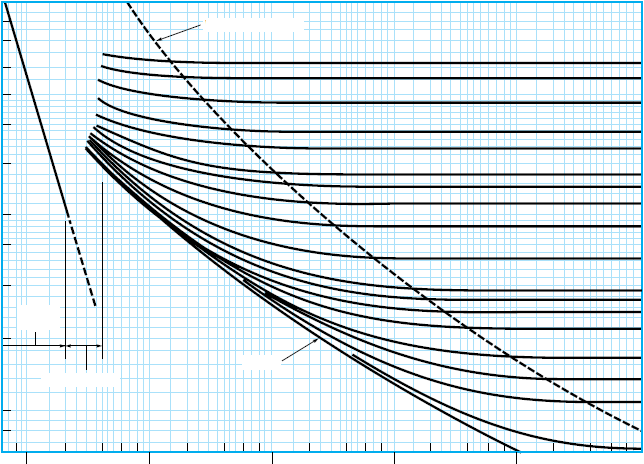 0.1 0.08 Moody Diagram to Read Friction Factor for Pipe Flows Right of this line is known as wholly turbulent flow, where f is no longer a function of Re D 0.05 f 0.06 0.04 0.03 0.