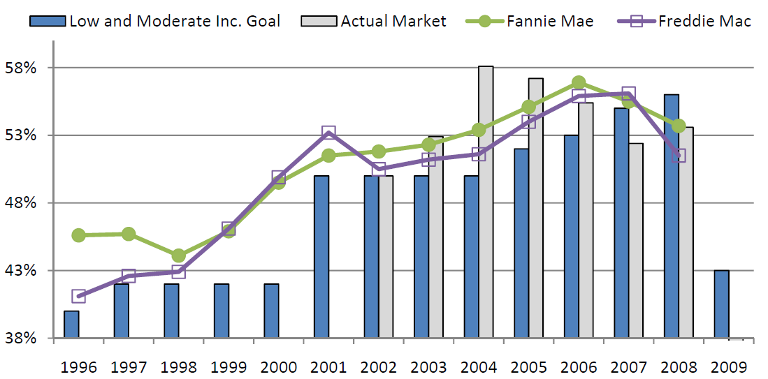 Goal Performance LMI Affordable Housing