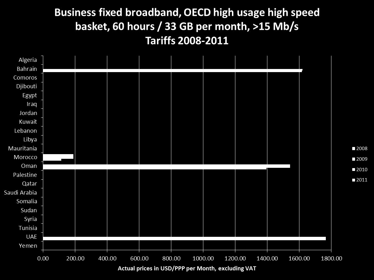 2010 OECD fixed broadband time series, business high usage, high speed >15 Mb/s