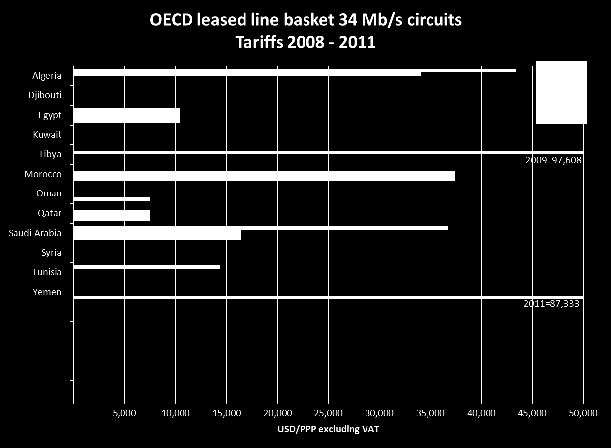 2010 OECD leased line baskets time series, 34 Mb/s Note that the horizontal axis has been manually adjusted, and