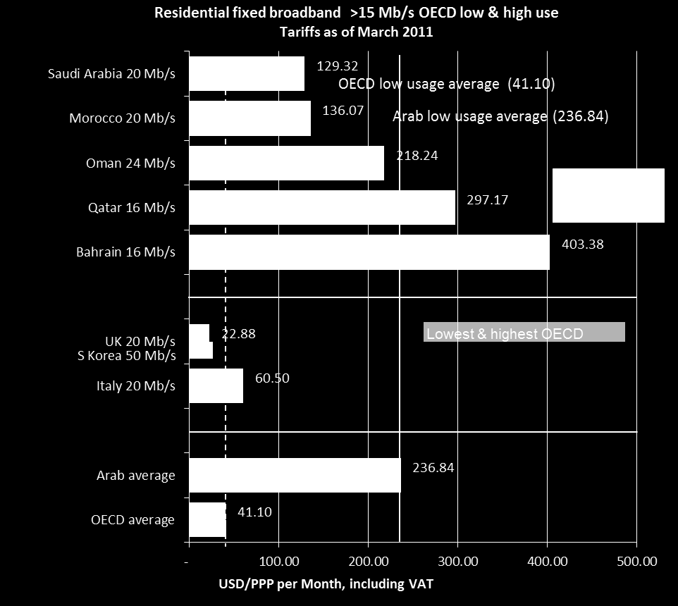 Residential fixed broadband high speed OECD basket > 15 Mb/s Total monthly cost calculated based on two usage baskets: Low