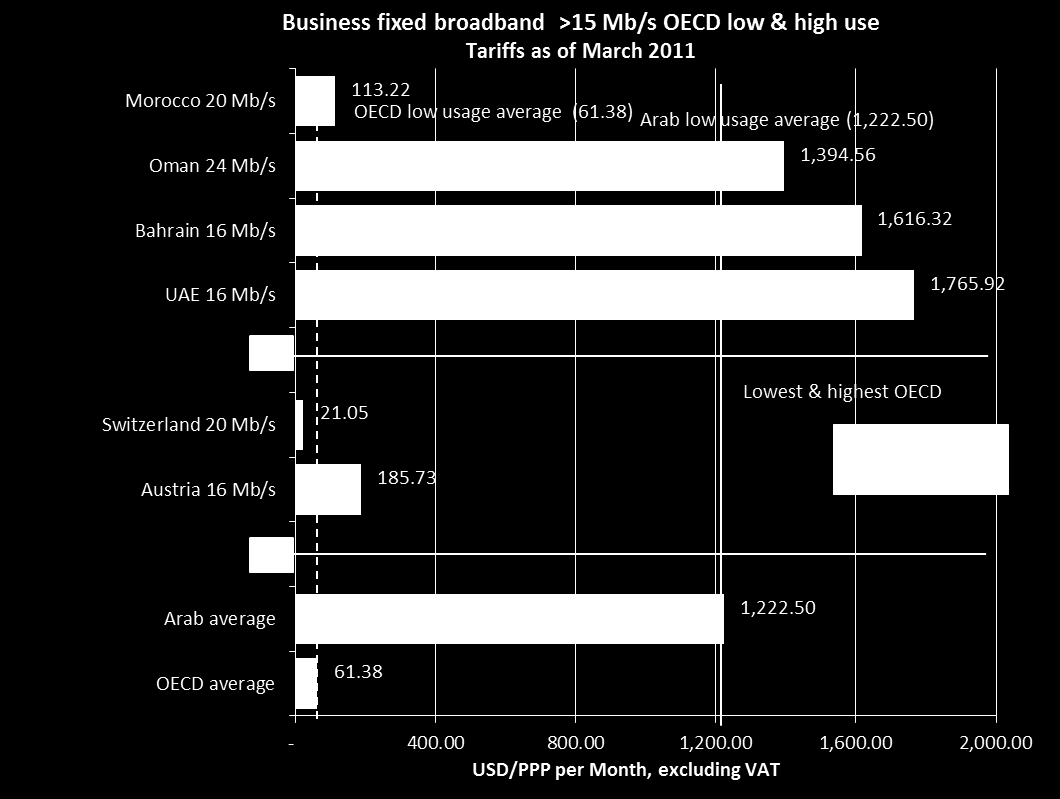 Business fixed broadband high speed OECD basket > 15 Mb/s Total monthly cost calculated based on two usage baskets: Low