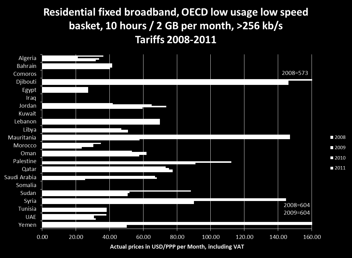 2010 OECD fixed broadband time series, residential low usage, low speed >256 kb/s basket Low usage: 2 GB and 10 hours per month, in 60 minute sessions.