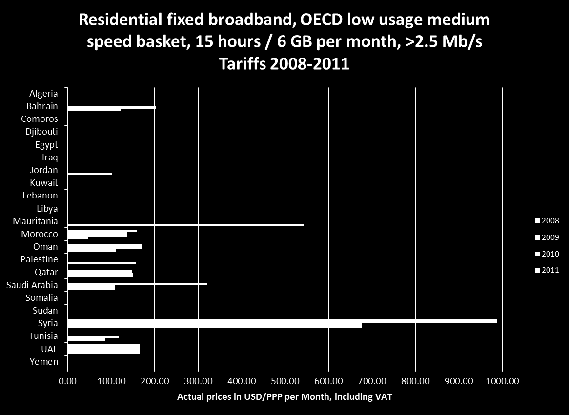 2010 OECD fixed broadband time series, residential low usage, medium speed >2.