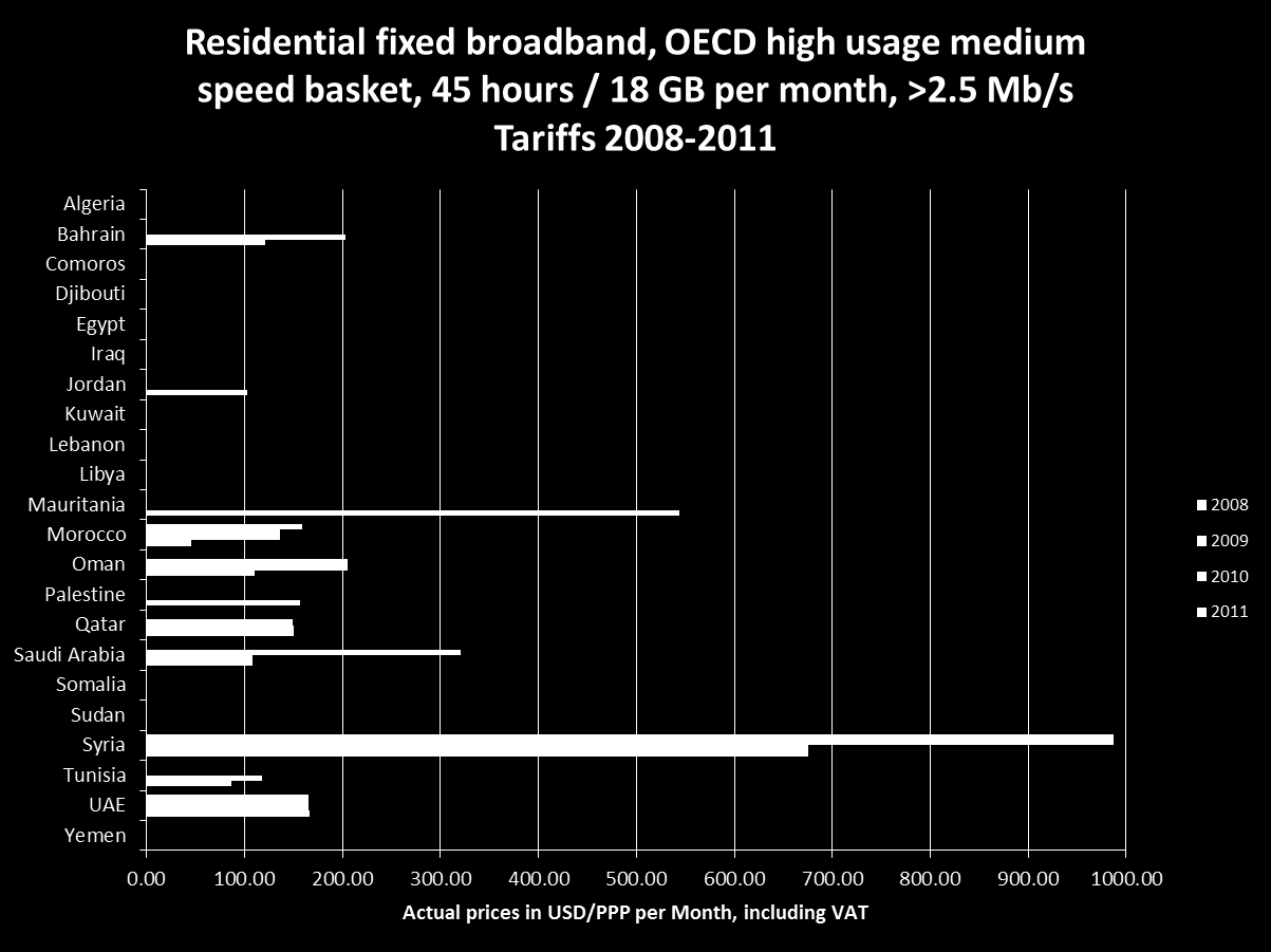 2010 OECD fixed broadband time series, residential high usage, medium speed >2.