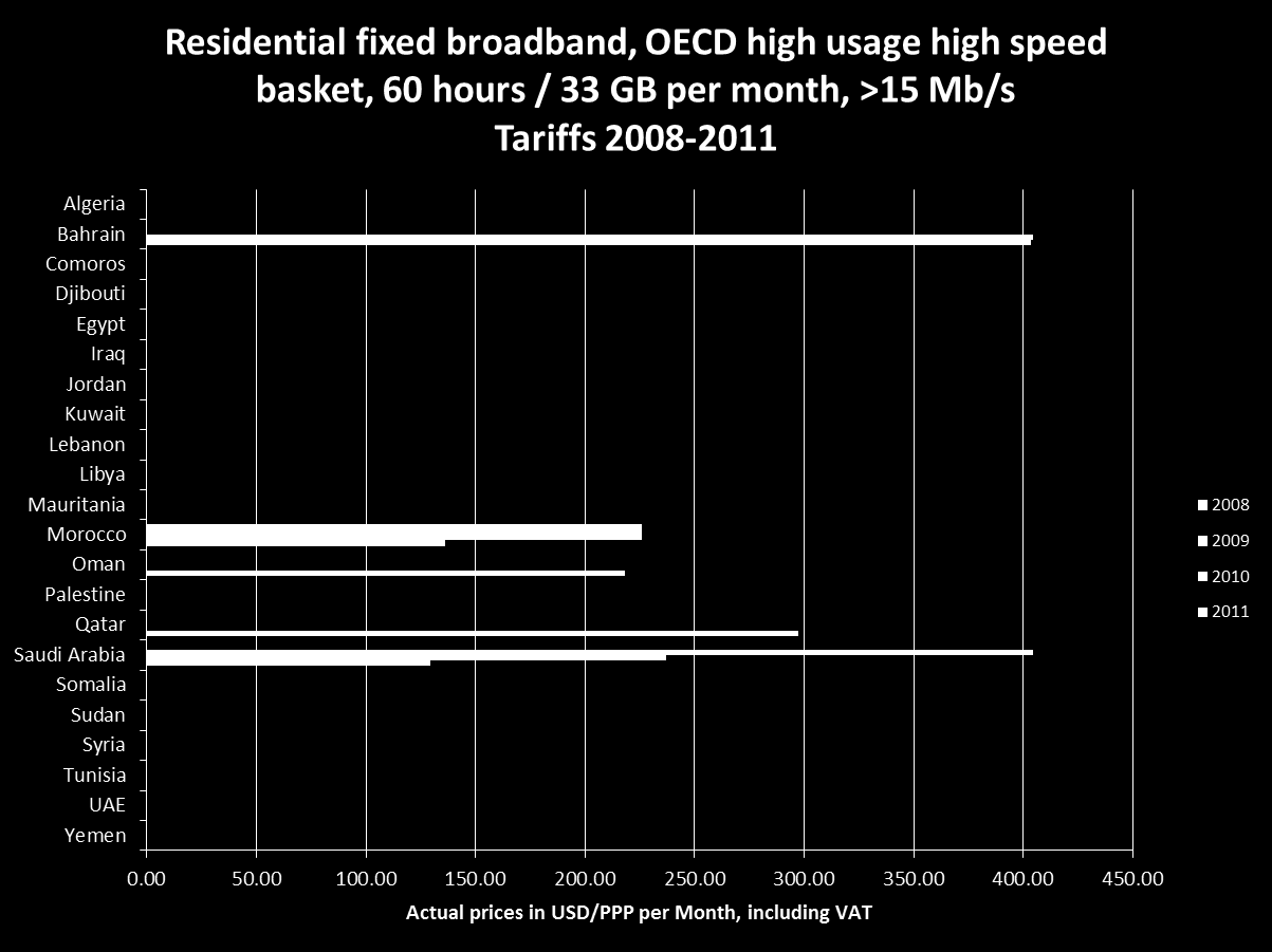 2010 OECD fixed broadband time series, residential high usage, high speed >15