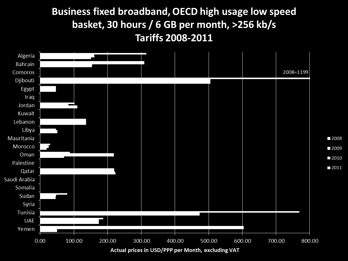 2010 OECD fixed broadband time series, business high usage, low speed >256 kb/s basket High usage: 6 GB and 30 hours per month, in 60 minute sessions.